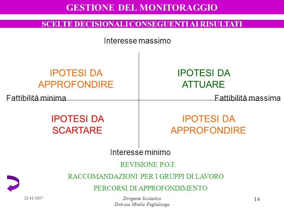 23/01/2007 Dirigente Scolastico Dott.ssa Mirella Paglialunga 14 Fattibilità minimaFattibilità massima Interesse massimo Interesse minimo IPOTESI DA AT