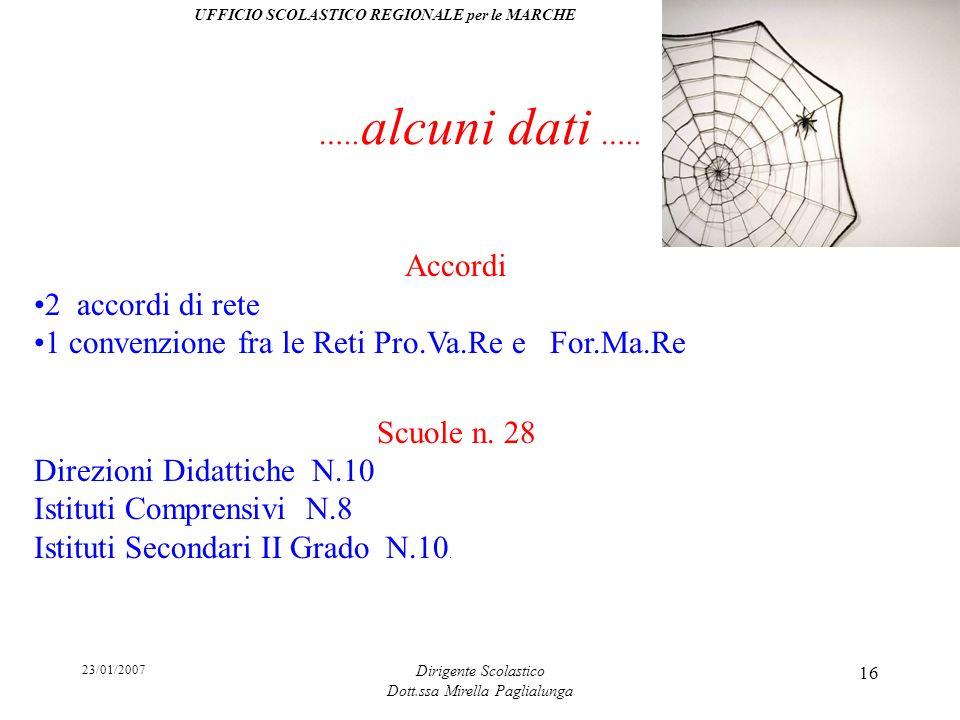 23/01/2007 Dirigente Scolastico Dott.ssa Mirella Paglialunga 16 ….. alcuni dati ….. Accordi 2 accordi di rete 1 convenzione fra le Reti Pro.Va.Re e Fo