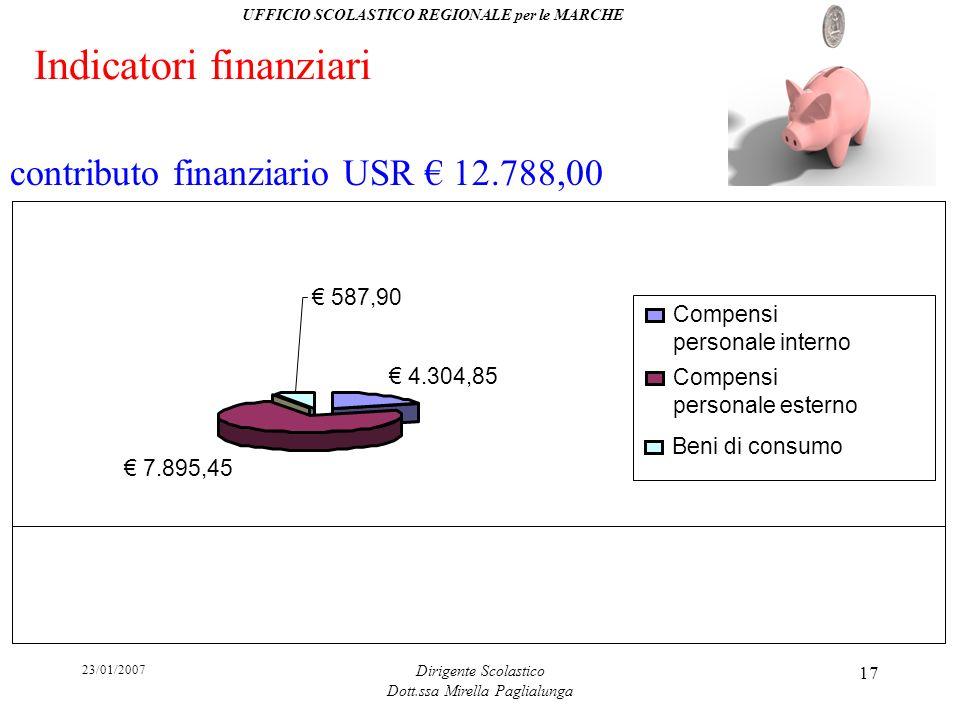 23/01/2007 Dirigente Scolastico Dott.ssa Mirella Paglialunga 17 Indicatori finanziari 4.304,85 7.895,45 587,90 Compensi personale interno Compensi per