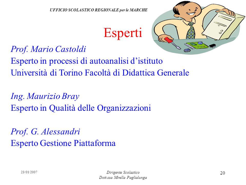 23/01/2007 Dirigente Scolastico Dott.ssa Mirella Paglialunga 20 Esperti Prof. Mario Castoldi Esperto in processi di autoanalisi distituto Università d
