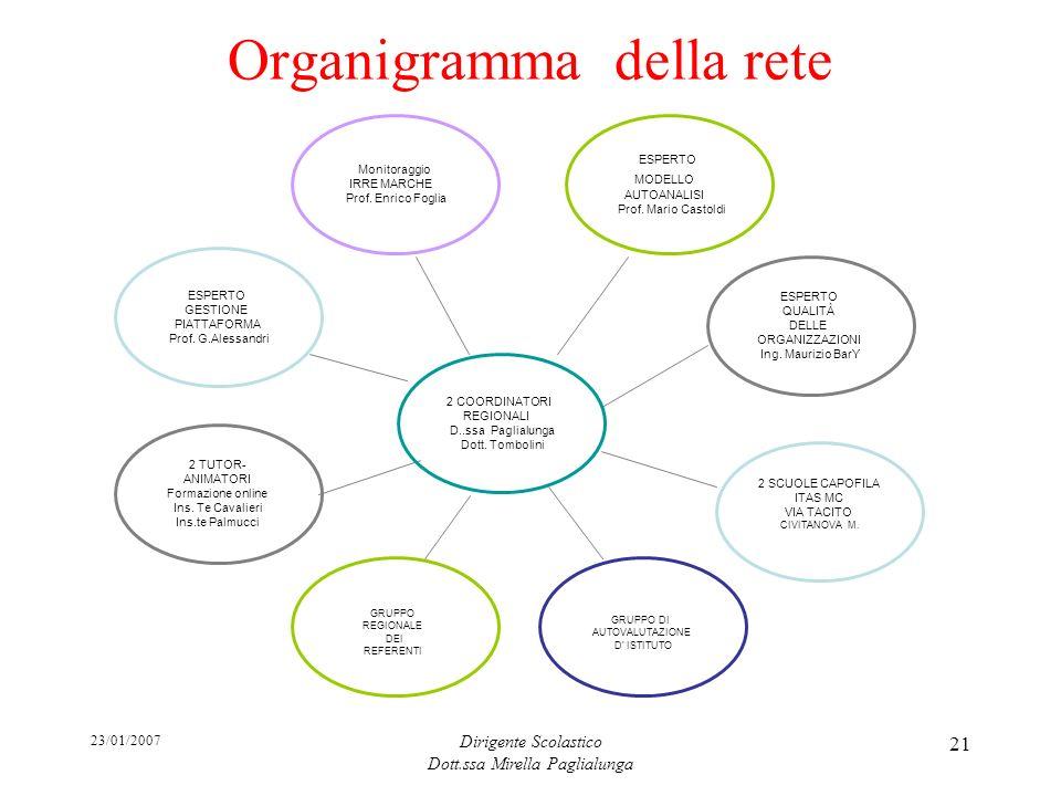 23/01/2007 Dirigente Scolastico Dott.ssa Mirella Paglialunga 21 Organigramma della rete ESPERTO GESTIONE PIATTAFORMA Prof. G.Alessandri 2 TUTOR- ANIMA