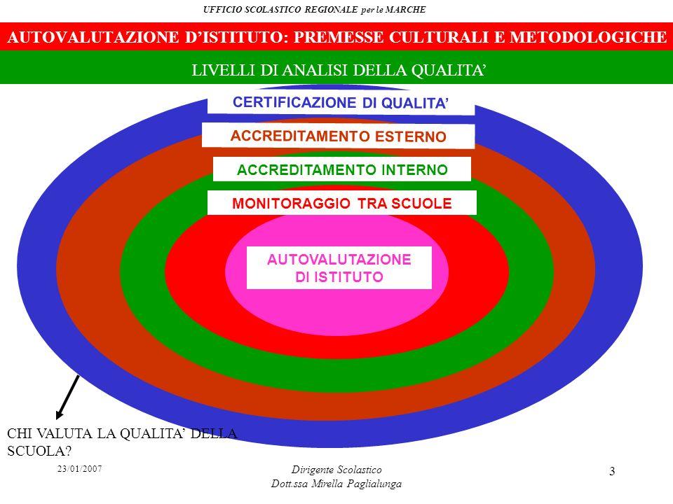 23/01/2007 Dirigente Scolastico Dott.ssa Mirella Paglialunga 3 AUTOVALUTAZIONE DI ISTITUTO MONITORAGGIO TRA SCUOLE ACCREDITAMENTO INTERNO ACCREDITAMEN