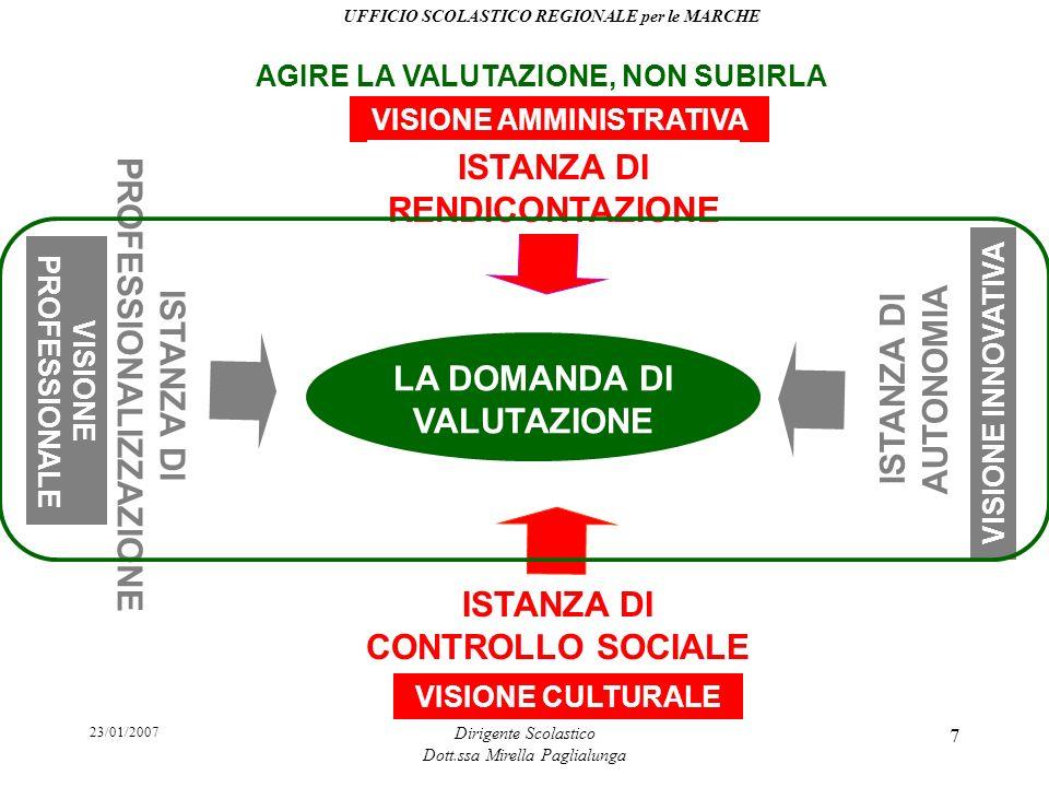 23/01/2007 Dirigente Scolastico Dott.ssa Mirella Paglialunga 7 VISIONE CULTURALE VISIONE AMMINISTRATIVA VISIONE INNOVATIVA LA DOMANDA DI VALUTAZIONE I