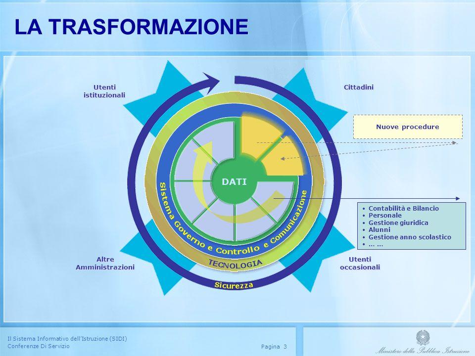 Il Sistema Informativo dellIstruzione (SIDI) Conferenze Di Servizio Pagina 3 LA TRASFORMAZIONE Utenti istituzionali Utenti istituzionali Altre Amminis