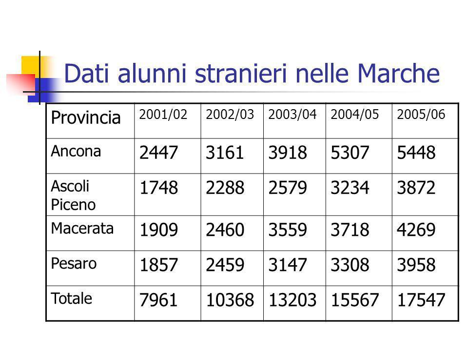 Dati alunni stranieri nelle Marche Provincia 2001/022002/032003/042004/052005/06 Ancona 24473161391853075448 Ascoli Piceno 17482288257932343872 Macera