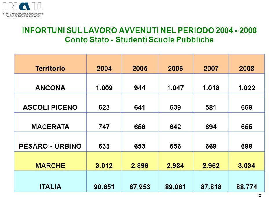 5 INFORTUNI SUL LAVORO AVVENUTI NEL PERIODO 2004 - 2008 Conto Stato - Studenti Scuole Pubbliche Territorio20042005200620072008 ANCONA1.0099441.0471.01