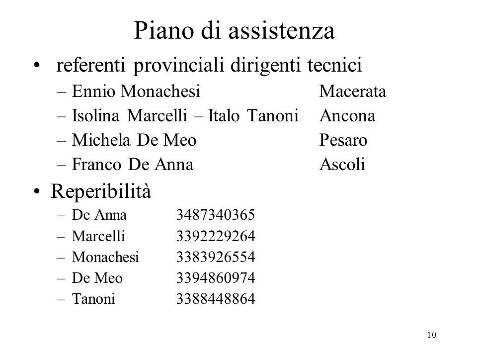 10 Piano di assistenza referenti provinciali dirigenti tecnici –Ennio MonachesiMacerata –Isolina Marcelli – Italo TanoniAncona –Michela De Meo Pesaro –Franco De AnnaAscoli Reperibilità –De Anna3487340365 –Marcelli3392229264 –Monachesi3383926554 –De Meo3394860974 –Tanoni3388448864