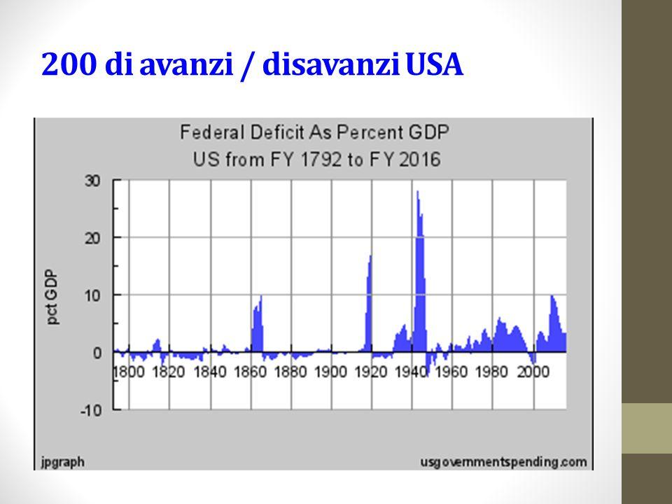 200 di avanzi / disavanzi USA