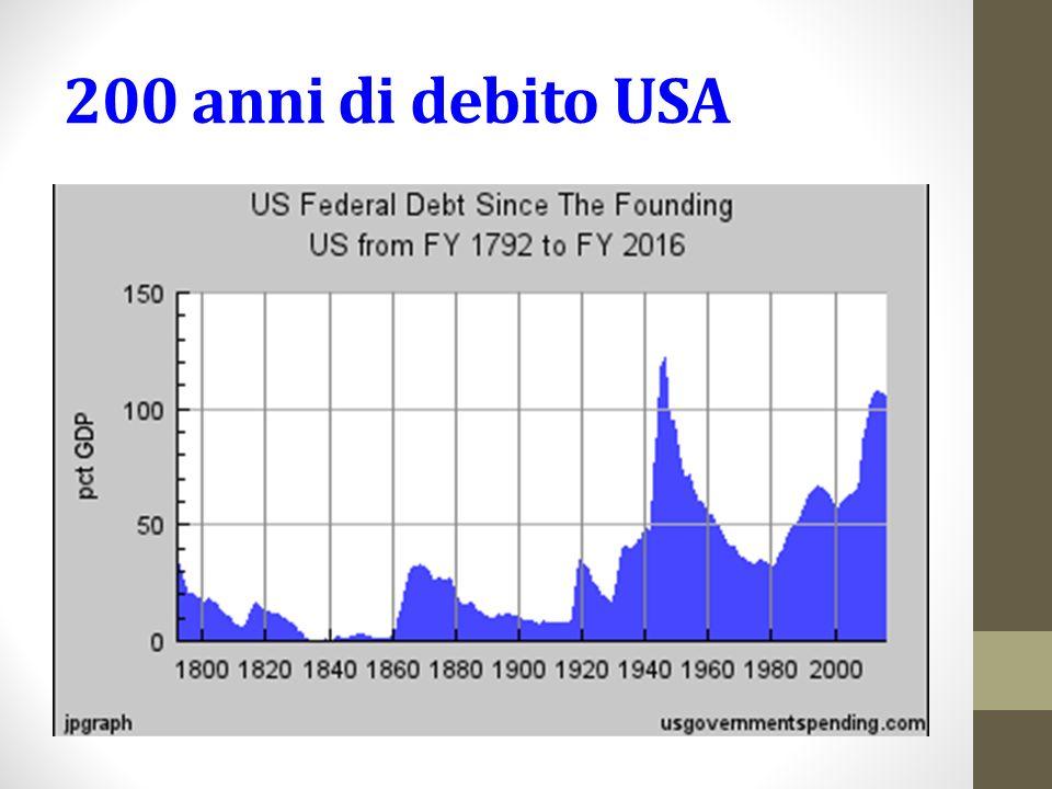 200 anni di debito USA