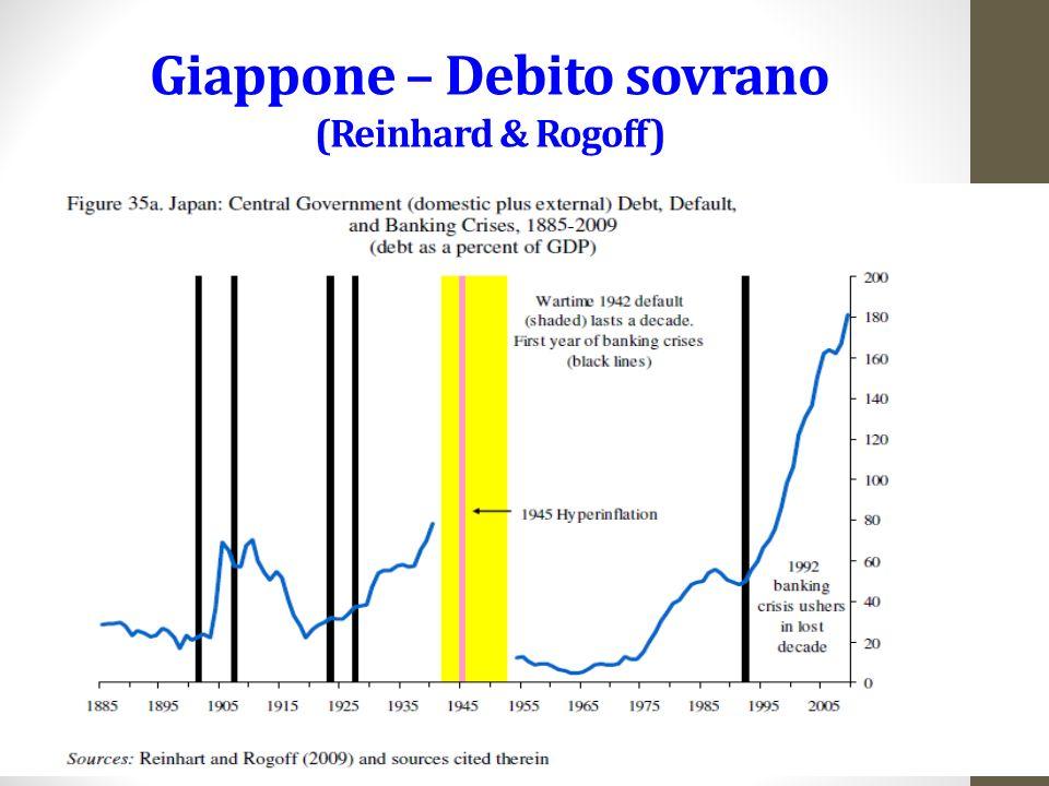 Giappone – Debito sovrano (Reinhard & Rogoff)