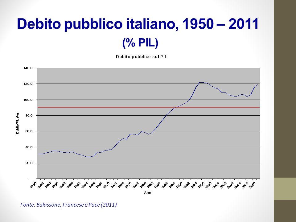 Debito pubblico italiano, 1950 – 2011 (% PIL) Fonte: Balassone, Francese e Pace (2011)