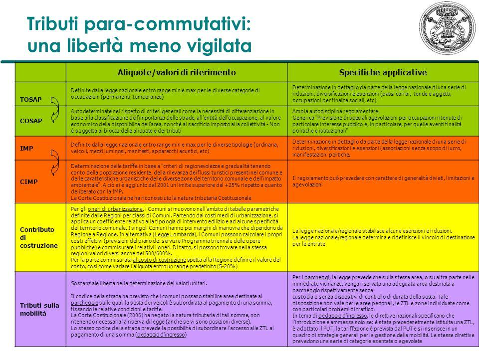 Tributi para-commutativi: una libertà meno vigilata Aliquote/valori di riferimentoSpecifiche applicative TOSAP Definite dalla legge nazionale entro ra