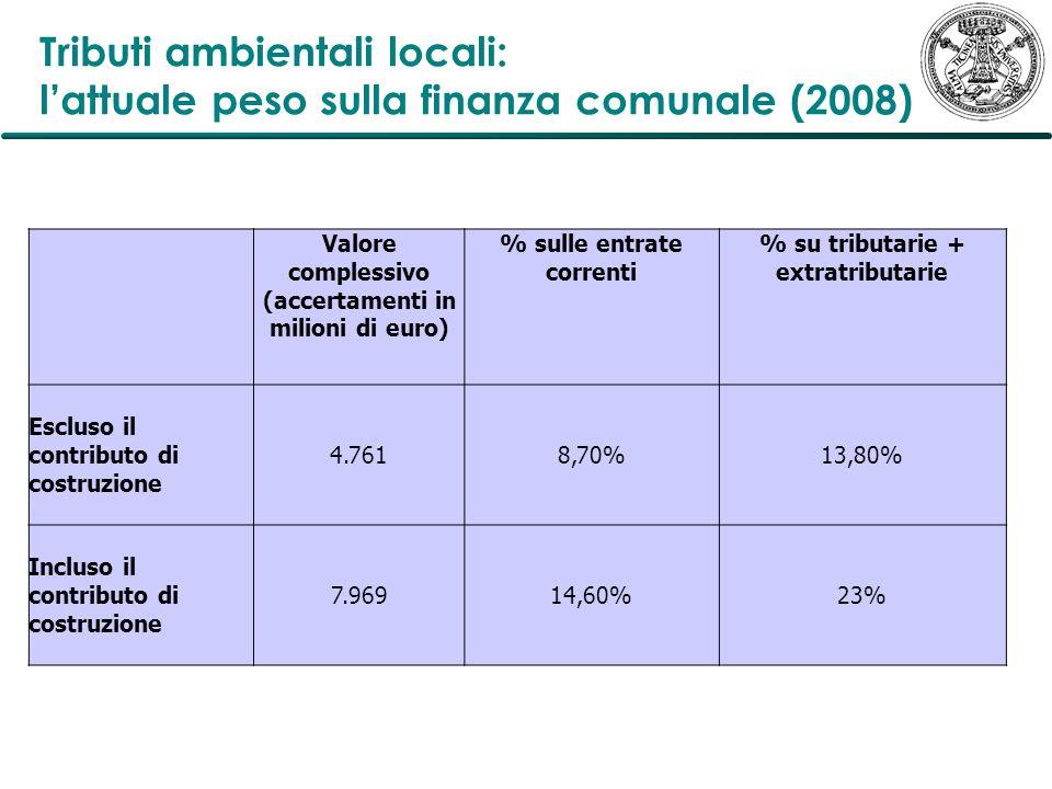 Tributi ambientali locali: lattuale peso sulla finanza comunale (2008) Valore complessivo (accertamenti in milioni di euro) % sulle entrate correnti %