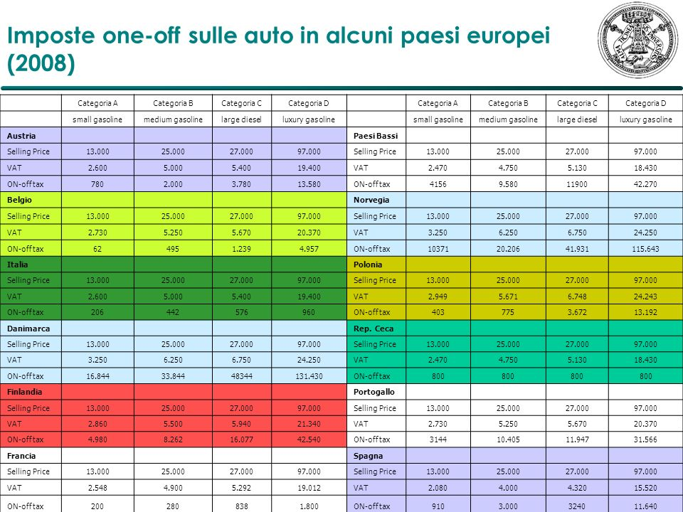Imposte one-off sulle auto in alcuni paesi europei (2008) Categoria ACategoria BCategoria CCategoria D Categoria ACategoria BCategoria CCategoria D sm