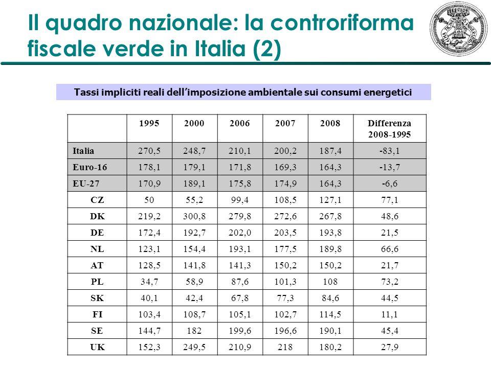 Il quadro nazionale: la controriforma fiscale verde in Italia (2) 19952000200620072008Differenza 2008-1995 Italia 270,5248,7210,1200,2187,4-83,1 Euro-