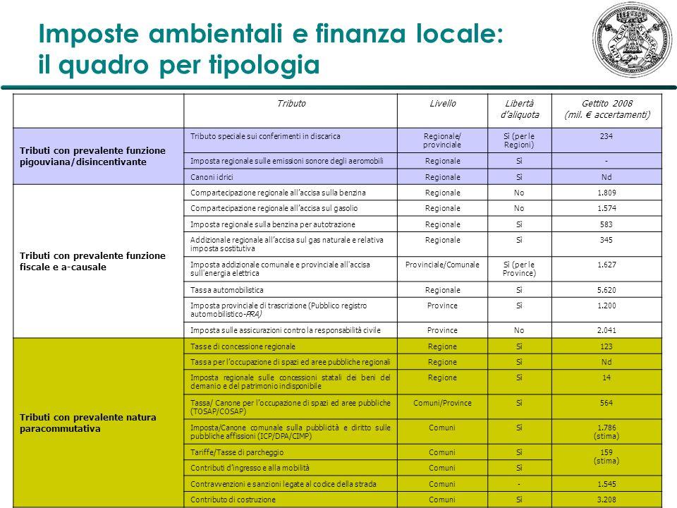 Imposte ambientali e finanza locale: il quadro per tipologia TributoLivelloLibertà daliquota Gettito 2008 (mil. accertamenti) Tributi con prevalente f