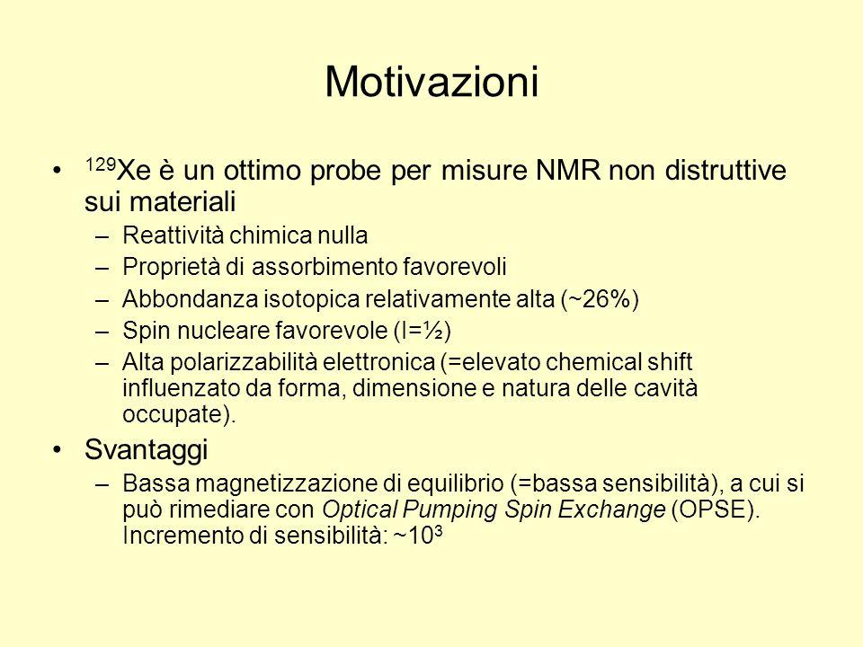 Motivazioni 129 Xe è un ottimo probe per misure NMR non distruttive sui materiali –Reattività chimica nulla –Proprietà di assorbimento favorevoli –Abb