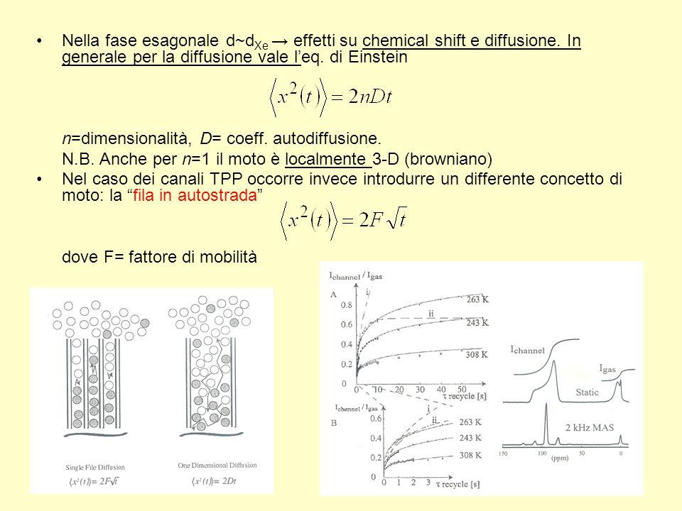 Nella fase esagonale d~d Xe effetti su chemical shift e diffusione. In generale per la diffusione vale leq. di Einstein n=dimensionalità, D= coeff. au