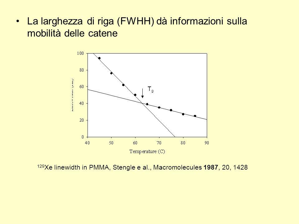 La larghezza di riga (FWHH) dà informazioni sulla mobilità delle catene 129 Xe linewidth in PMMA, Stengle e al., Macromolecules 1987, 20, 1428 TgTg