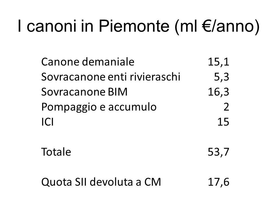 I canoni in Piemonte (ml /anno) Canone demaniale15,1 Sovracanone enti rivieraschi5,3 Sovracanone BIM16,3 Pompaggio e accumulo2 ICI15 Totale53,7 Quota
