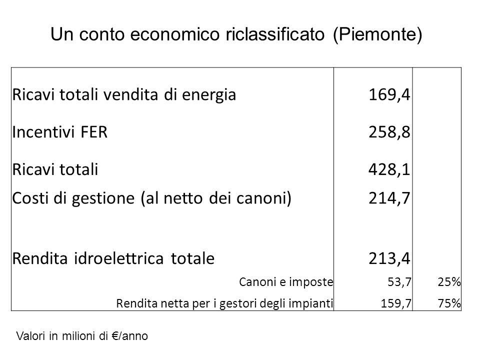 Un conto economico riclassificato (Piemonte) Ricavi totali vendita di energia 169,4 Incentivi FER 258,8 Ricavi totali 428,1 Costi di gestione (al nett