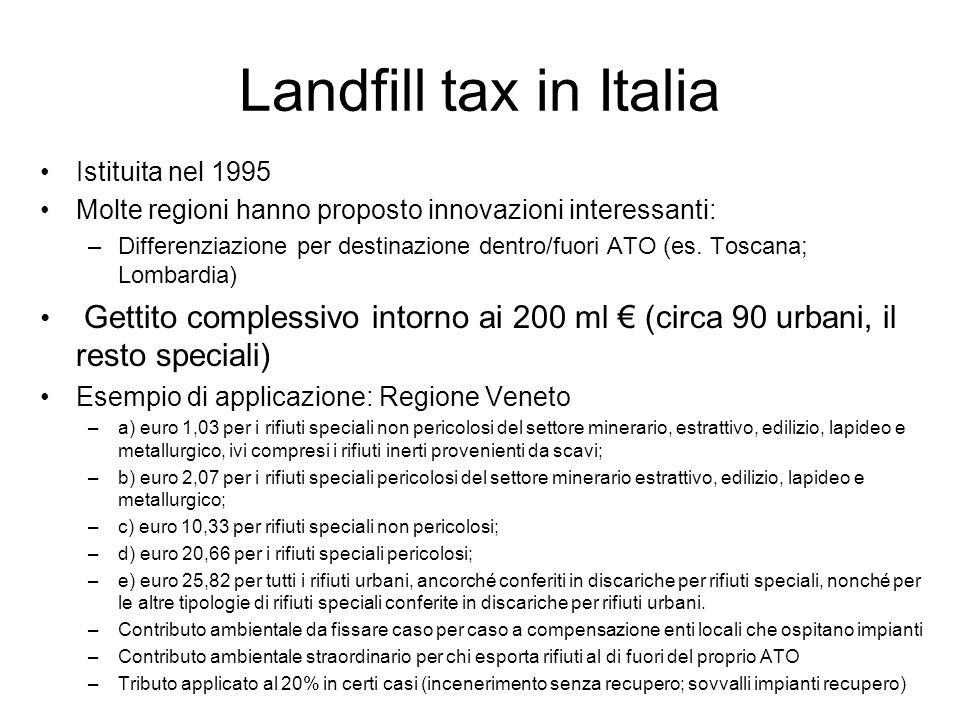 Landfill tax in Italia Istituita nel 1995 Molte regioni hanno proposto innovazioni interessanti: –Differenziazione per destinazione dentro/fuori ATO (