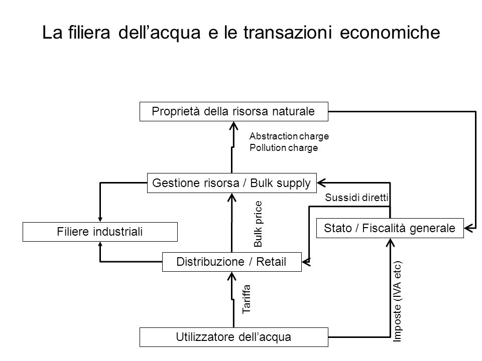 La filiera dellacqua e le transazioni economiche Proprietà della risorsa naturale Stato / Fiscalità generale Filiere industriali Gestione risorsa / Bu