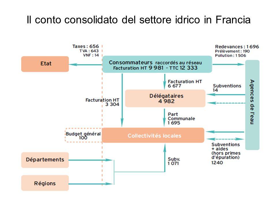Il conto consolidato del settore idrico in Francia