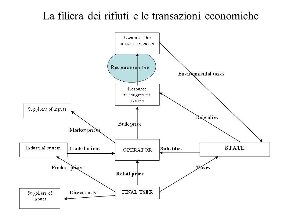 La filiera dei rifiuti e le transazioni economiche