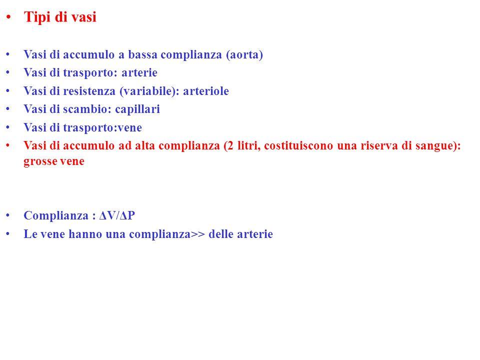Tipi di vasi Vasi di accumulo a bassa complianza (aorta) Vasi di trasporto: arterie Vasi di resistenza (variabile): arteriole Vasi di scambio: capilla
