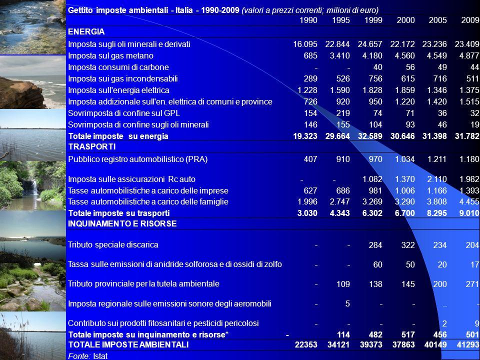 Gettito imposte ambientali - Italia - 1990-2009 (valori a prezzi correnti; milioni di euro) 199019951999200020052009 ENERGIA Imposta sugli oli mineral
