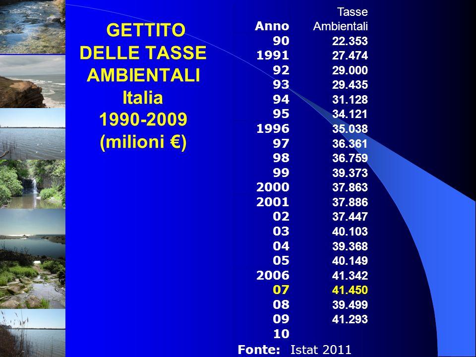 GETTITO DELLE TASSE AMBIENTALI Italia 1990-2009 (milioni ) Anno Tasse Ambientali 90 22.353 1991 27.474 92 29.000 93 29.435 94 31.128 95 34.121 1996 35