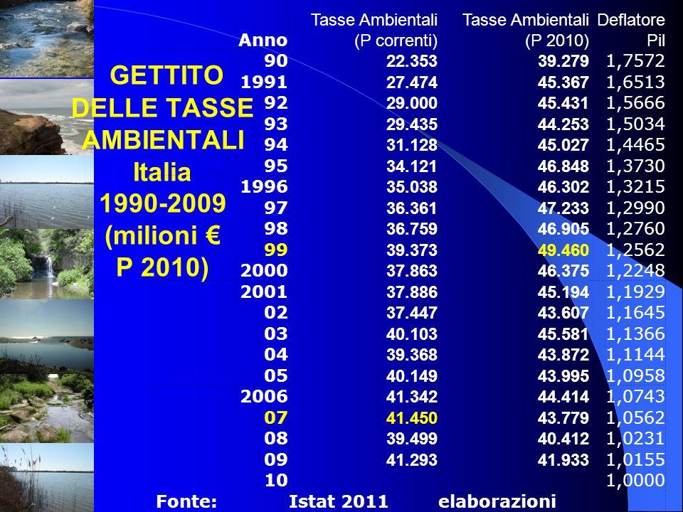 GETTITO DELLE TASSE AMBIENTALI Italia 1990-2009 (milioni P 2010) Anno Tasse Ambientali (P correnti) Tasse Ambientali (P 2010) Deflatore Pil 90 22.3533