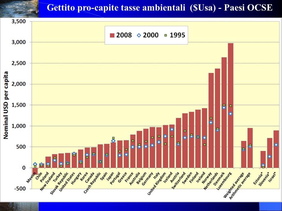 Gettito pro-capite tasse ambientali ($Usa) - Paesi OCSE