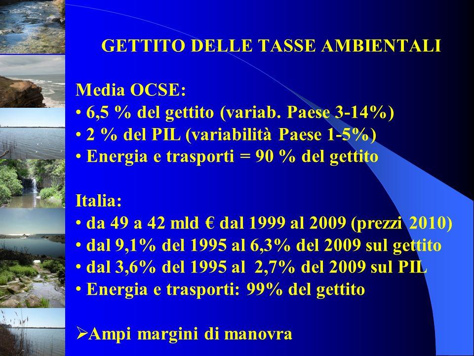 GETTITO DELLE TASSE AMBIENTALI Media OCSE: 6,5 % del gettito (variab. Paese 3-14%) 2 % del PIL (variabilità Paese 1-5%) Energia e trasporti = 90 % del