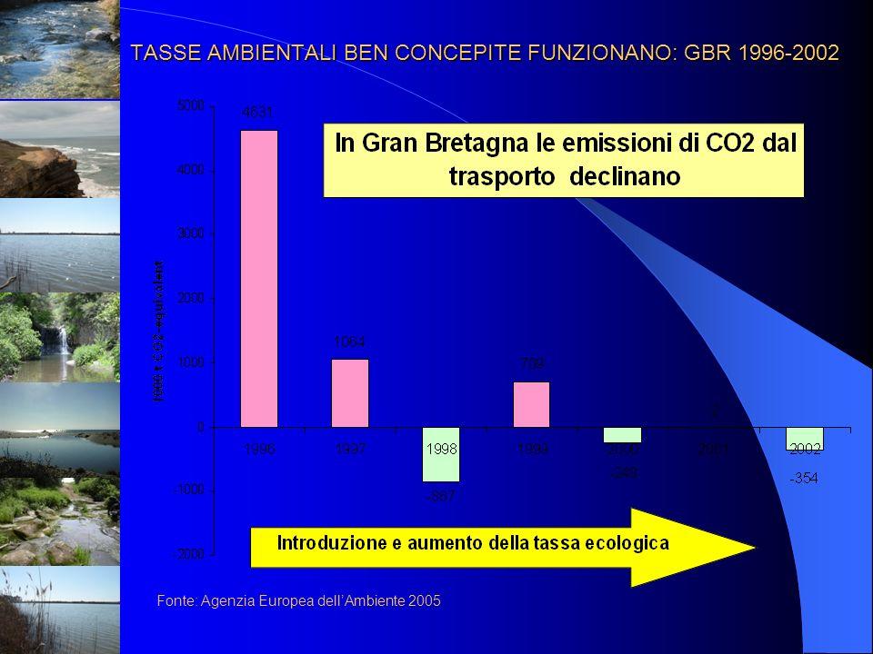 TASSE AMBIENTALI BEN CONCEPITE FUNZIONANO: GBR 1996-2002 Fonte: Agenzia Europea dellAmbiente 2005