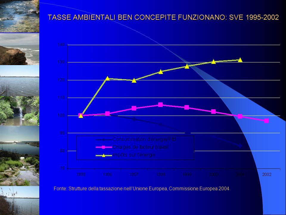 TASSE AMBIENTALI BEN CONCEPITE FUNZIONANO: SVE 1995-2002 Fonte: Strutture della tassazione nellUnione Europea, Commissione Europea 2004