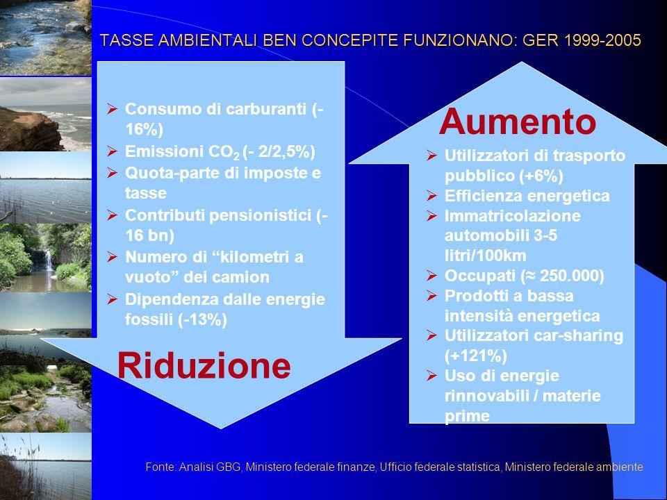 TASSE AMBIENTALI BEN CONCEPITE FUNZIONANO: GER 1999-2005 Consumo di carburanti (- 16%) Emissioni CO 2 (- 2/2,5%) Quota-parte di imposte e tasse Contri