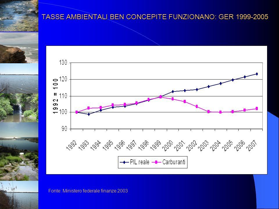 TASSE AMBIENTALI BEN CONCEPITE FUNZIONANO: GER 1999-2005 Fonte: Ministero federale finanze 2003