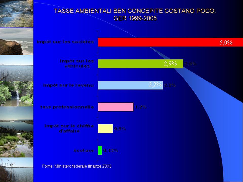TASSE AMBIENTALI BEN CONCEPITE COSTANO POCO: GER 1999-2005 Fonte: Ministero federale finanze 2003 5,0% 2,9% 2,2%