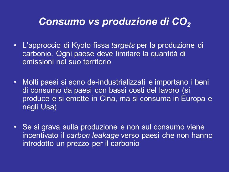 Consumo vs produzione di CO 2 Lapproccio di Kyoto fissa targets per la produzione di carbonio.