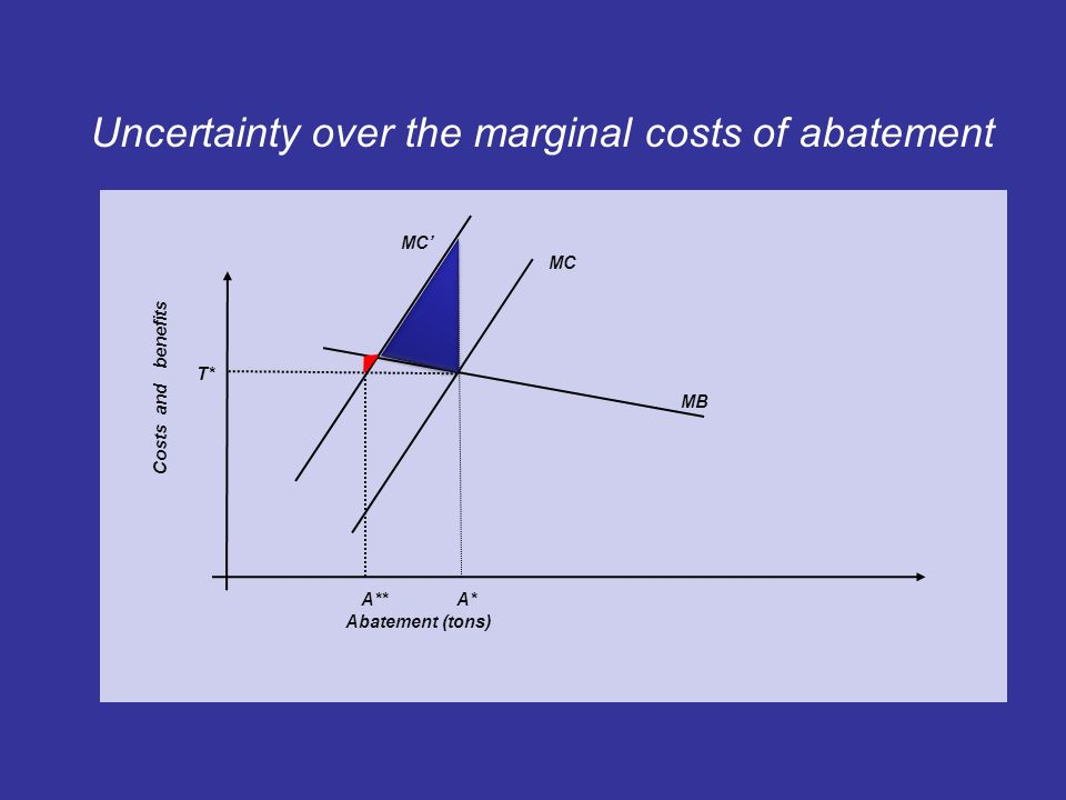 Uncertainty over the marginal costs of abatement MC MB T* A** A* Abatement (tons) Costs and benefits MC