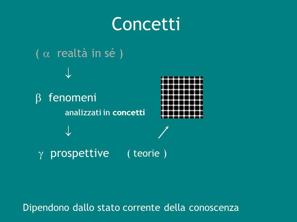 Concetti fenomeni analizzati in concetti prospettive ( teorie ) Dipendono dallo stato corrente della conoscenza ( realtà in sé )