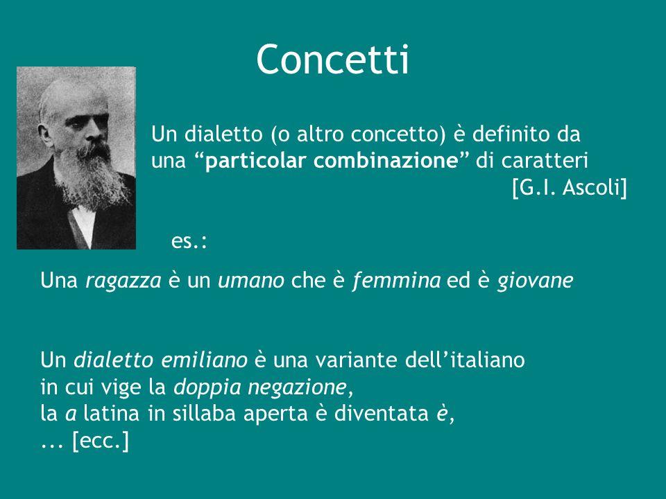 Concetti Una ragazza è un umano che è femmina ed è giovane Un dialetto emiliano è una variante dellitaliano in cui vige la doppia negazione, la a lati