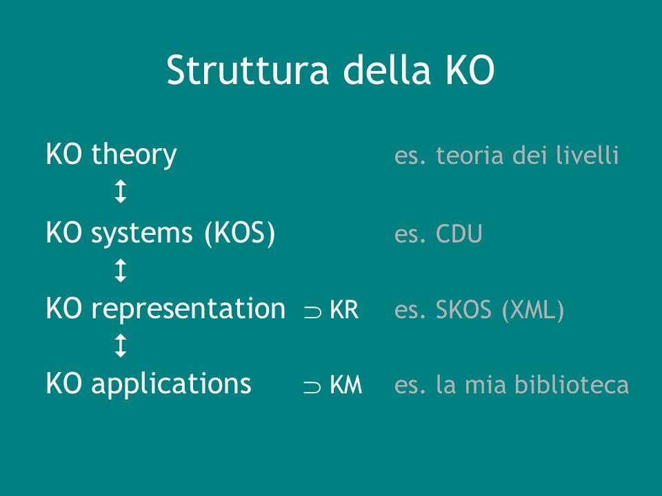 Struttura della KO KO theory es. teoria dei livelli KO systems (KOS) es. CDU KO representation KR es. SKOS (XML) KO applications KM es. la mia bibliot