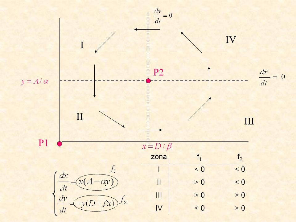 P1 P2 zonaf1f1 f2f2 I< 0 II> 0< 0 III> 0 IV< 0> 0 I II III IV