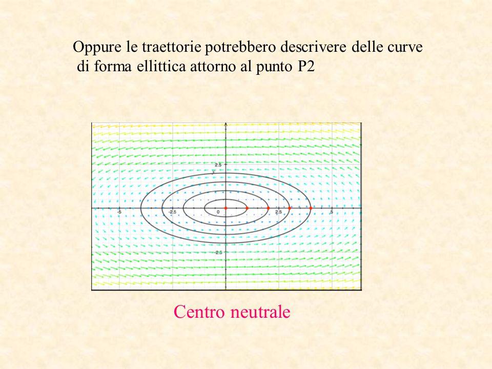Centro neutrale Oppure le traettorie potrebbero descrivere delle curve di forma ellittica attorno al punto P2