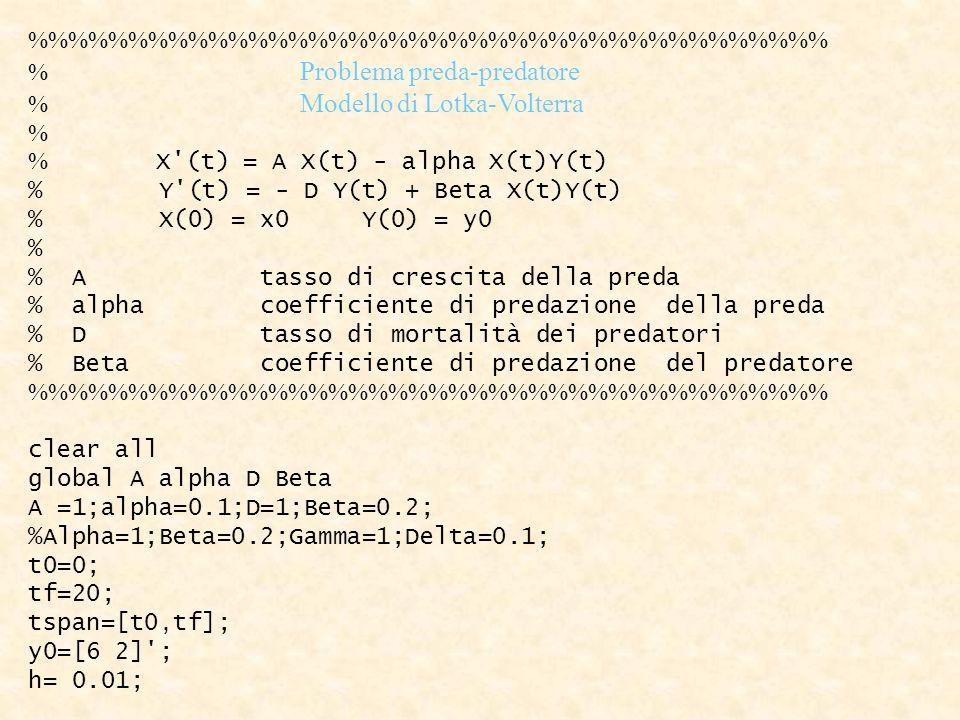 %%%%%%%%%%%%%%%%%%%% % Problema preda-predatore % Modello di Lotka-Volterra % % X'(t) = A X(t) - alpha X(t)Y(t) % Y'(t) = - D Y(t) + Beta X(t)Y(t) % X