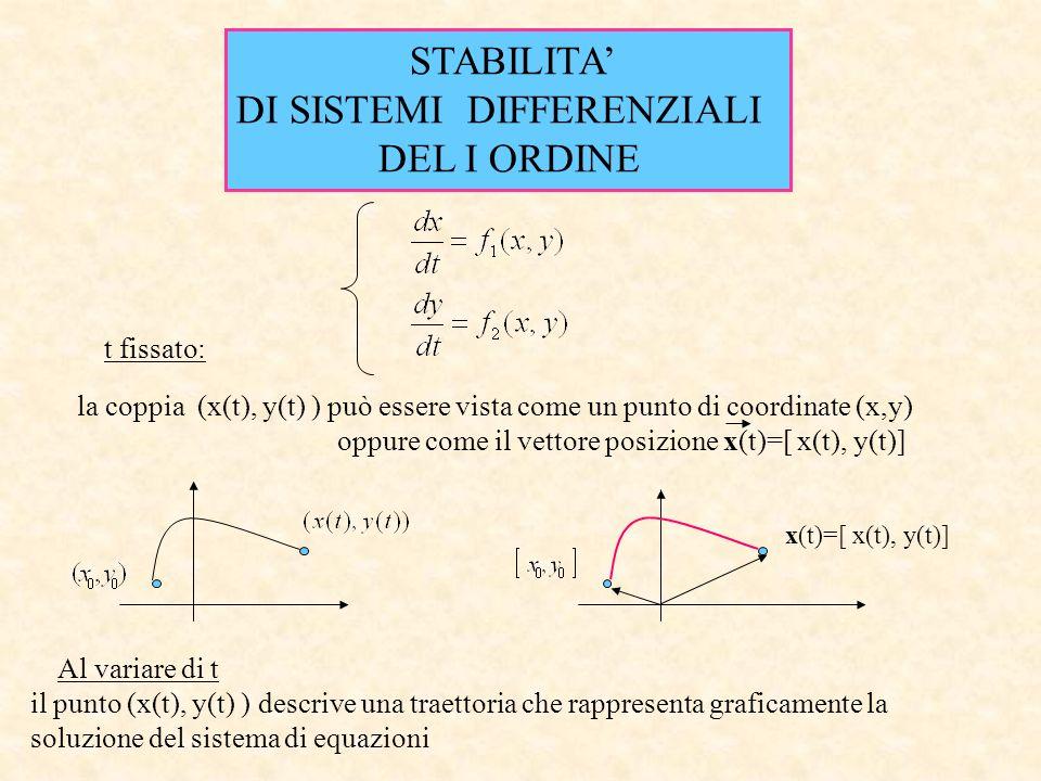 Il vettore rappresenta la variazione istantanea in x e in y Piano delle fasi E linsieme delle direzioni: Vettore velocità tangente alla curva soluzione è chiamato vettore velocità