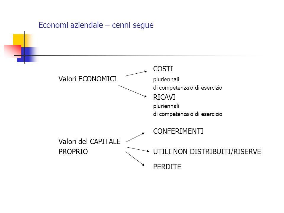 Economi aziendale – cenni segue COSTI Valori ECONOMICI pluriennali di competenza o di esercizio RICAVI pluriennali di competenza o di esercizio CONFER